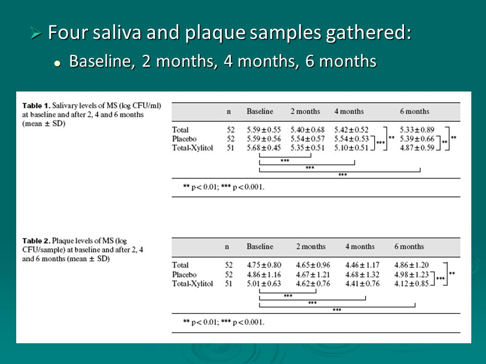  Four saliva and plaque samples gathered: Baseline, 2 months, 4 months, 6 months Baseline, 2 months, 4 months, 6 months