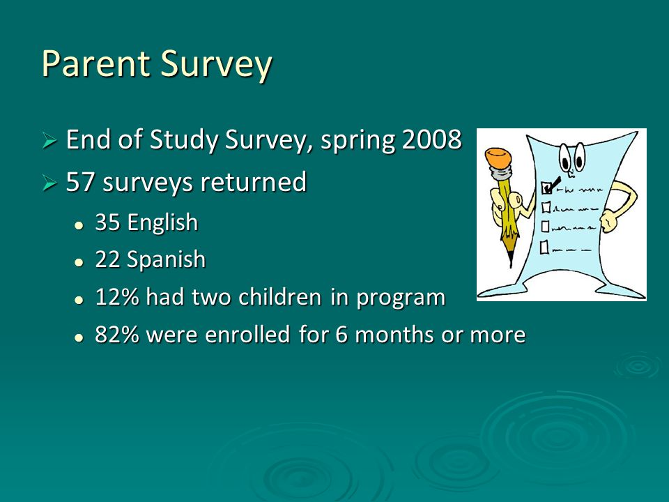 Parent Survey  End of Study Survey, spring 2008  57 surveys returned 35 English 35 English 22 Spanish 22 Spanish 12% had two children in program 12% had two children in program 82% were enrolled for 6 months or more 82% were enrolled for 6 months or more