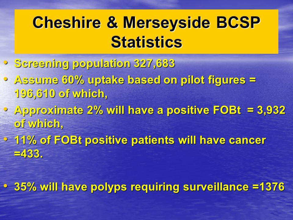 Cheshire & Merseyside BCSP Statistics Screening population 327,683 Screening population 327,683 Assume 60% uptake based on pilot figures = 196,610 of