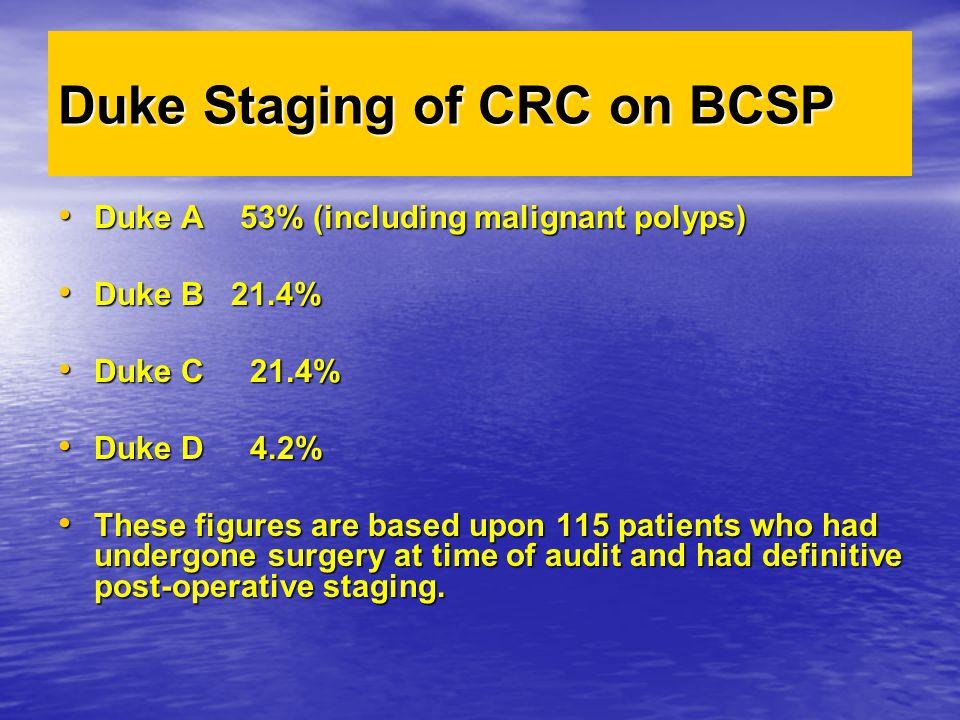 Duke Staging of CRC on BCSP Duke A 53% (including malignant polyps) Duke A 53% (including malignant polyps) Duke B 21.4% Duke B 21.4% Duke C 21.4% Duk