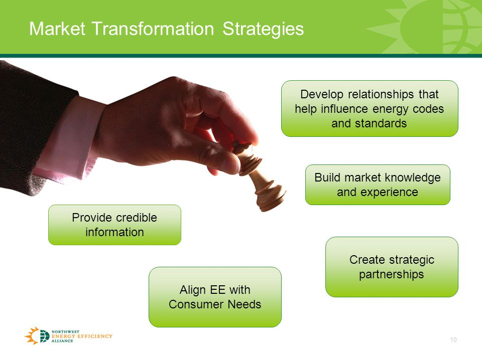 10 Market Transformation Strategies Create strategic partnerships Build market knowledge and experience Develop relationships that help influence energy codes and standards Provide credible information Align EE with Consumer Needs