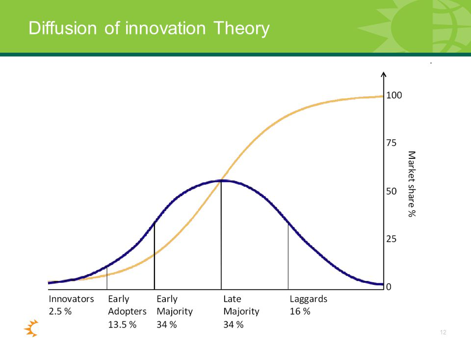 12 Diffusion of innovation Theory