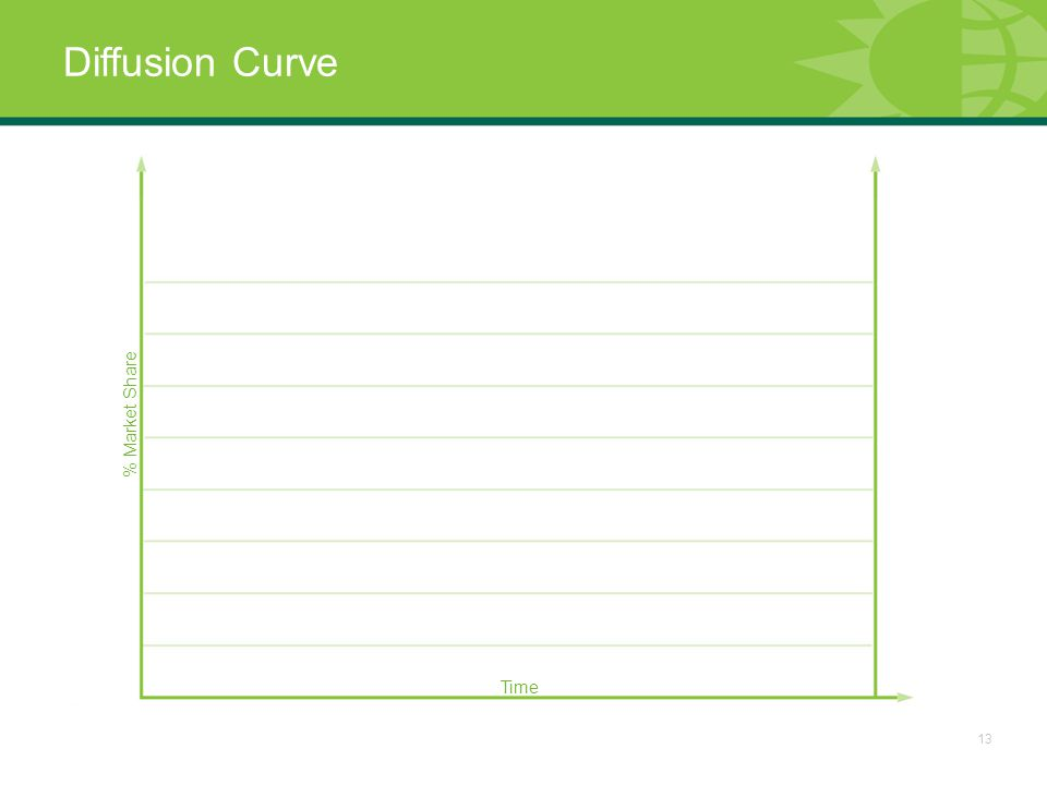 13 Diffusion Curve % Market Share Time