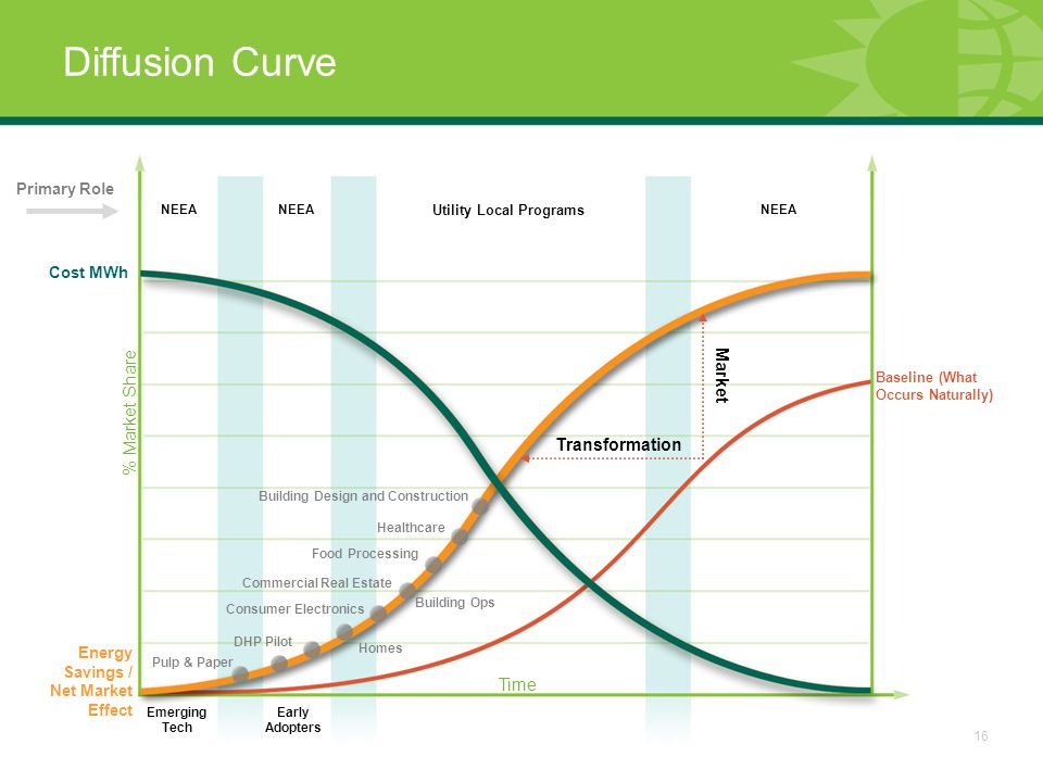 16 Diffusion Curve Emerging Tech Early Adopters Baseline (What Occurs Naturally) NEEA Utility Local Programs Cost MWh Primary Role Transformation Market Energy Savings / Net Market Effect % Market Share Time Pulp & Paper DHP Pilot Consumer Electronics Commercial Real Estate Homes Building Ops Food Processing Healthcare Building Design and Construction