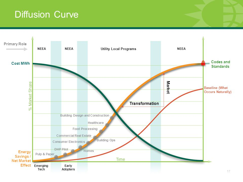 17 Diffusion Curve Emerging Tech Early Adopters Codes and Standards Baseline (What Occurs Naturally) NEEA Utility Local Programs Cost MWh Primary Role Transformation Market Energy Savings / Net Market Effect % Market Share Time Pulp & Paper DHP Pilot Consumer Electronics Commercial Real Estate Homes Building Ops Food Processing Healthcare Building Design and Construction