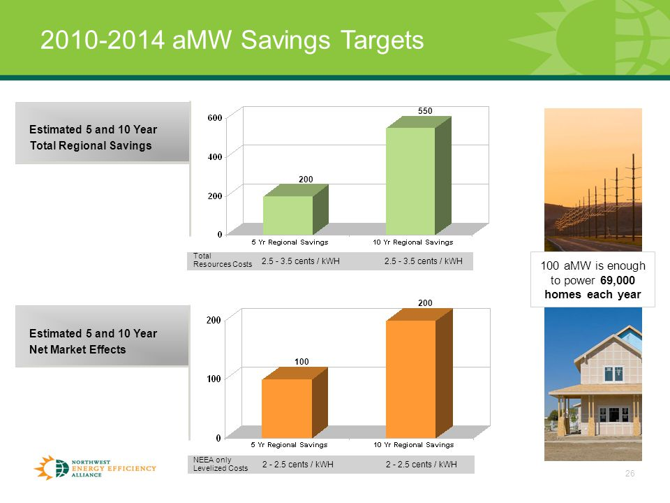 26 2010-2014 aMW Savings Targets Estimated 5 and 10 Year Total Regional Savings Estimated 5 and 10 Year Net Market Effects Total Resources Costs 2.5 - 3.5 cents / kWH NEEA only Levelized Costs 2 - 2.5 cents / kWH 100 aMW is enough to power 69,000 homes each year 550 200 100 200