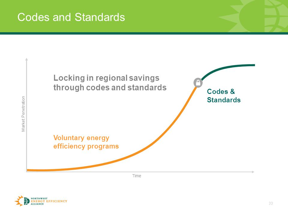 33 Codes and Standards Locking in regional savings through codes and standards Codes & Standards Voluntary energy efficiency programs Time Market Penetration