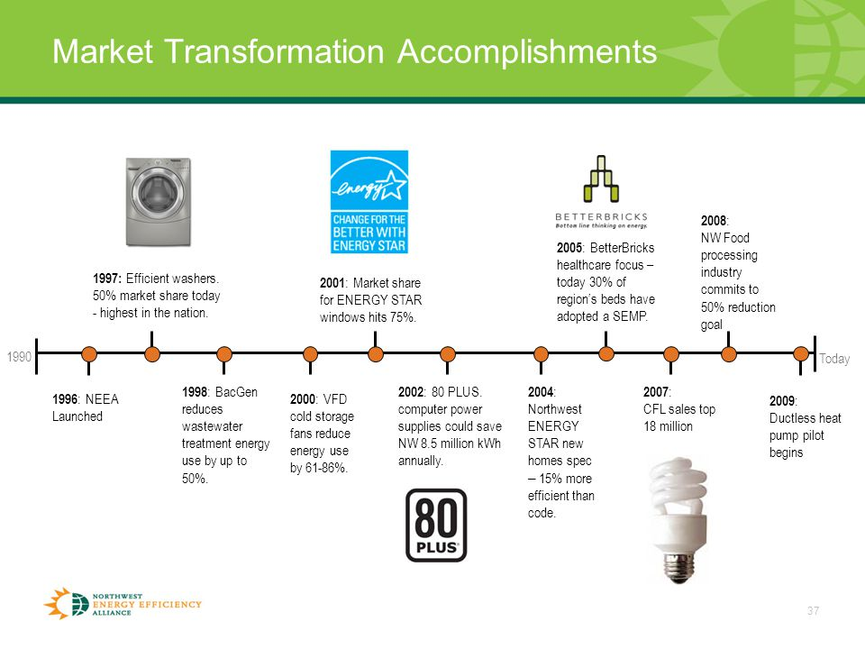 37 Market Transformation Accomplishments 1990 Today 2007 : CFL sales top 18 million 2001 : Market share for ENERGY STAR windows hits 75%.