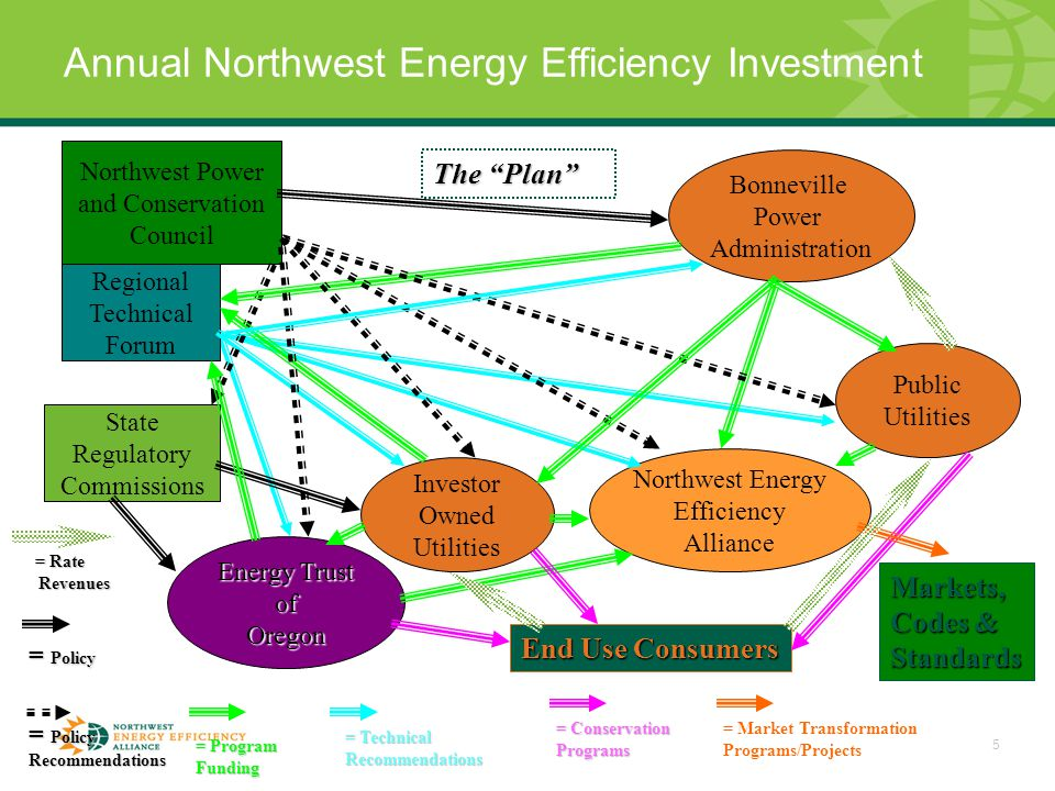 5 Annual Northwest Energy Efficiency Investment Bonneville Power Administration Public Utilities Investor Owned Utilities Northwest Power and Conservation Council State Regulatory Commissions Northwest Energy Efficiency Alliance Energy Trust ofOregon Regional Technical Forum End Use Consumers Markets, Codes & Standards = Policy Recommendations = Technical Recommendations = Program Funding = Conservation Programs = Market Transformation Programs/Projects The Plan = Policy = Rate Revenues