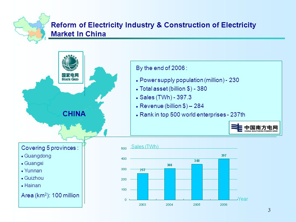 3 Reform of Electricity Industry & Construction of Electricity Market In China By the end of 2006 : Power supply population (million) - 230 Total asset (billion $) - 380 Sales (TWh) - 397.3 Revenue (billion $) – 284 Rank in top 500 world enterprises - 237th CHINA Covering 5 provinces : Guangdong Guangxi Yunnan Guizhou Hainan Area (km 2 ): 100 million Sales (TWh) Year