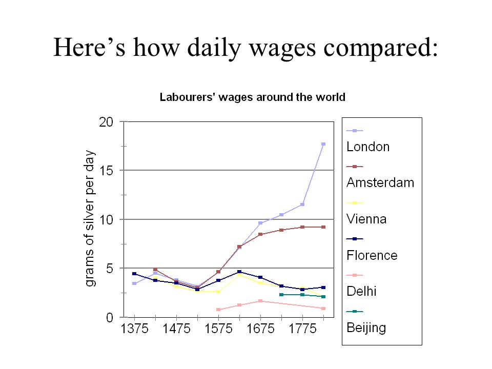Here's how daily wages compared: