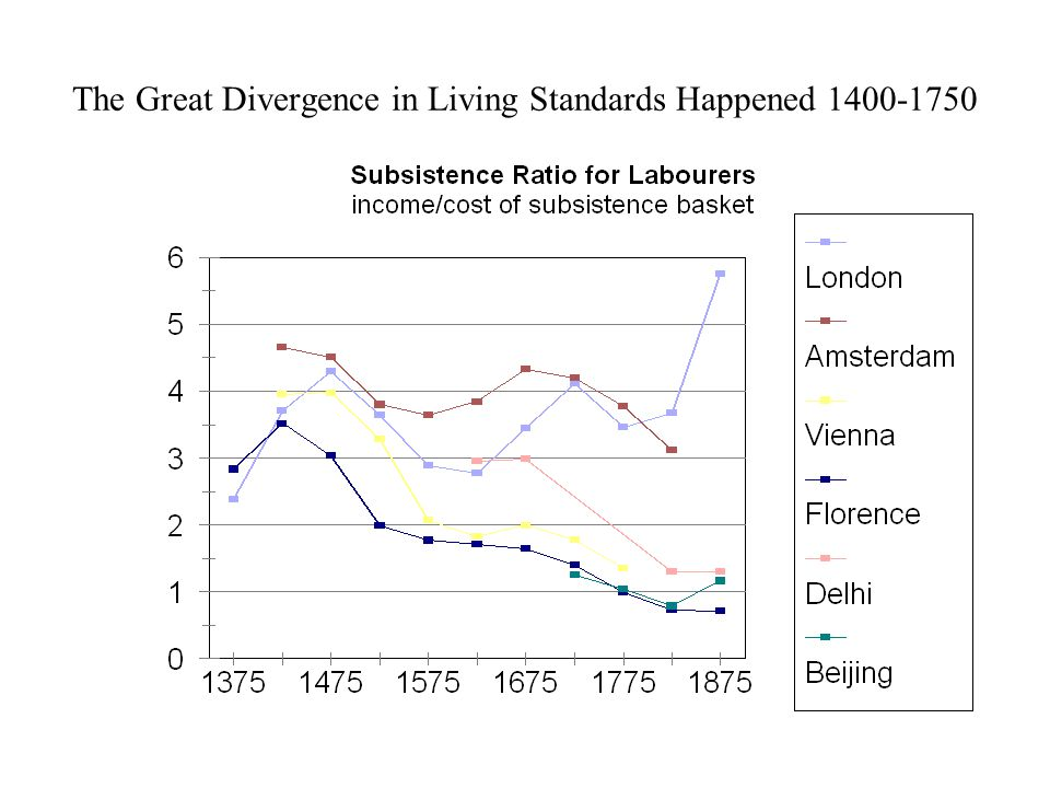 The Great Divergence in Living Standards Happened 1400-1750