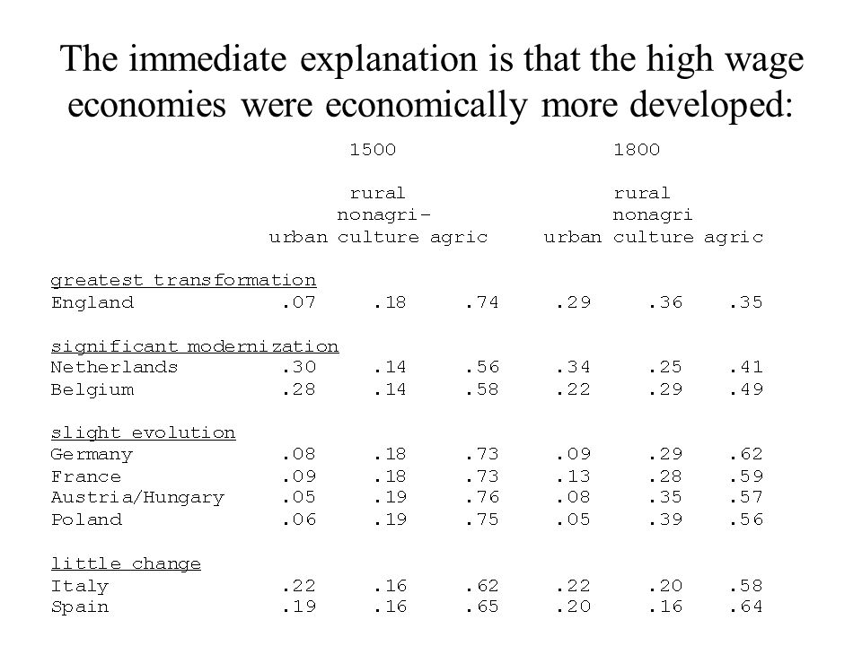 The immediate explanation is that the high wage economies were economically more developed: