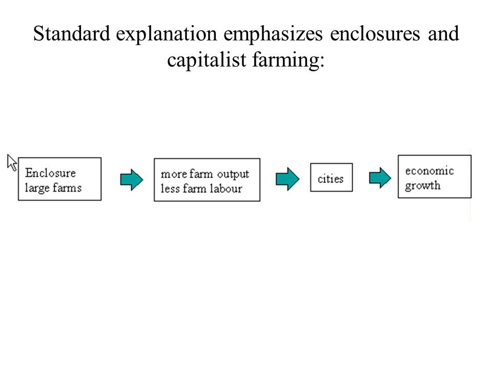 Standard explanation emphasizes enclosures and capitalist farming: