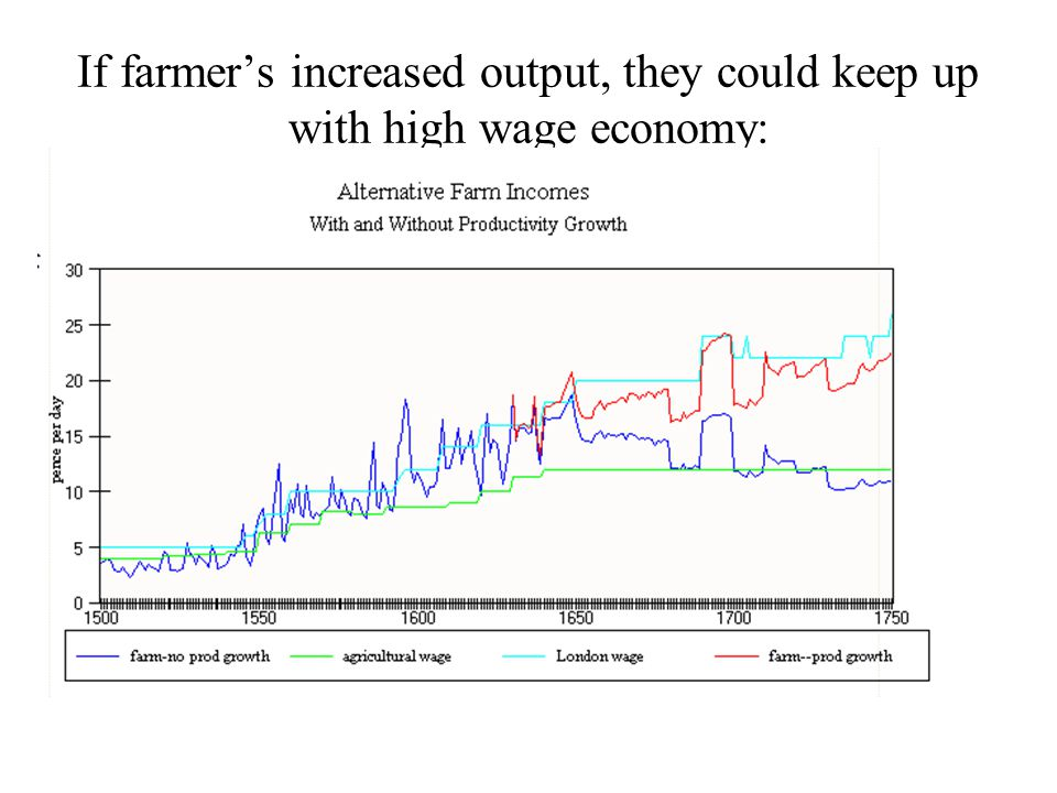 If farmer's increased output, they could keep up with high wage economy: