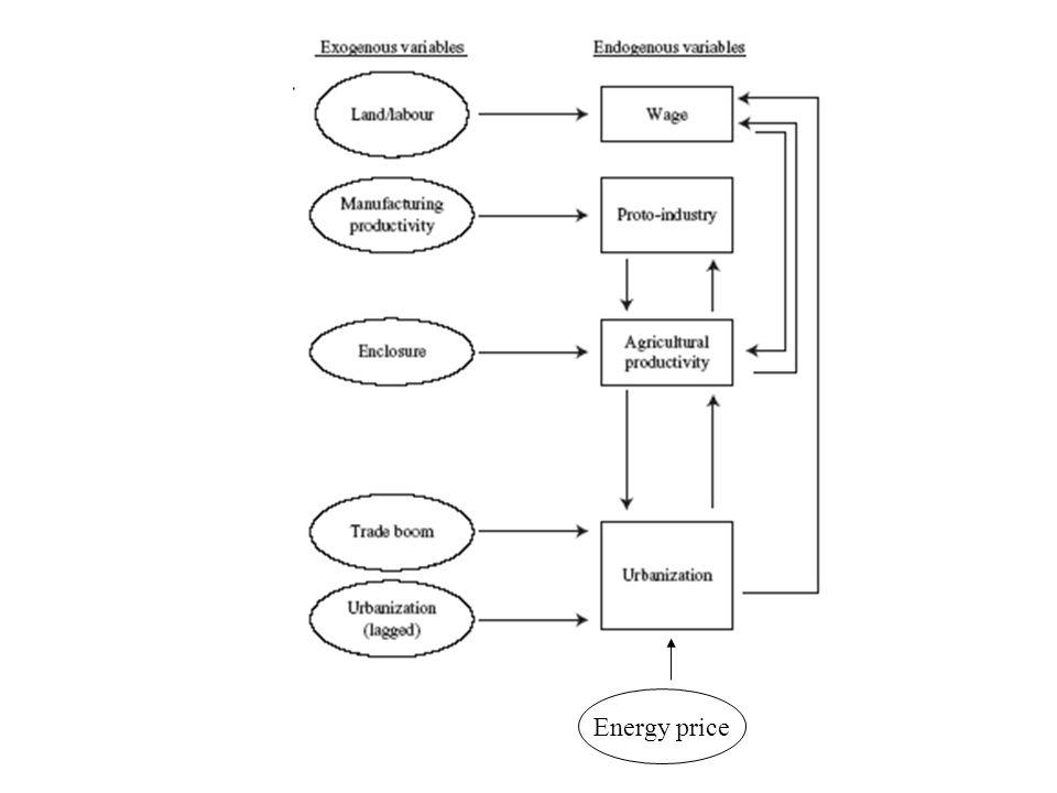 Energy price