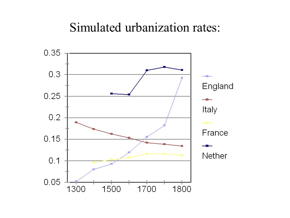 Simulated urbanization rates: