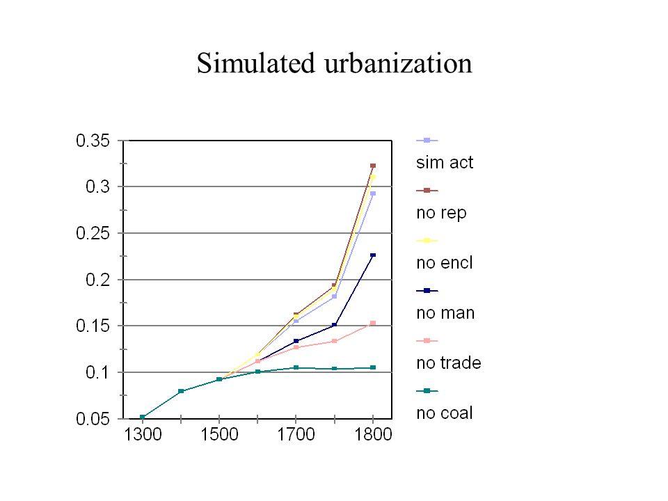 Simulated urbanization