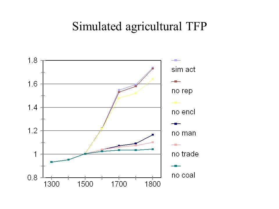 Simulated agricultural TFP