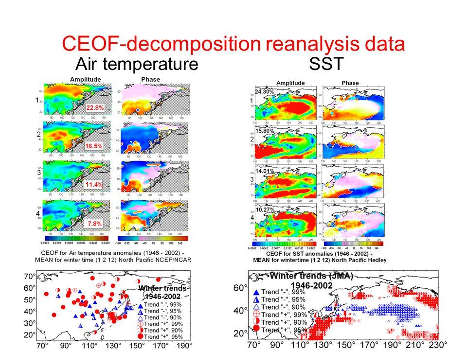 CEOF-decomposition reanalysis data Air temperatureSST
