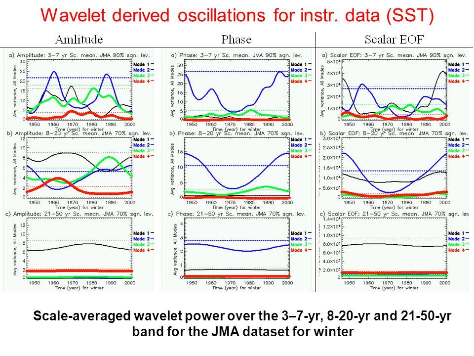 Wavelet derived oscillations for instr.