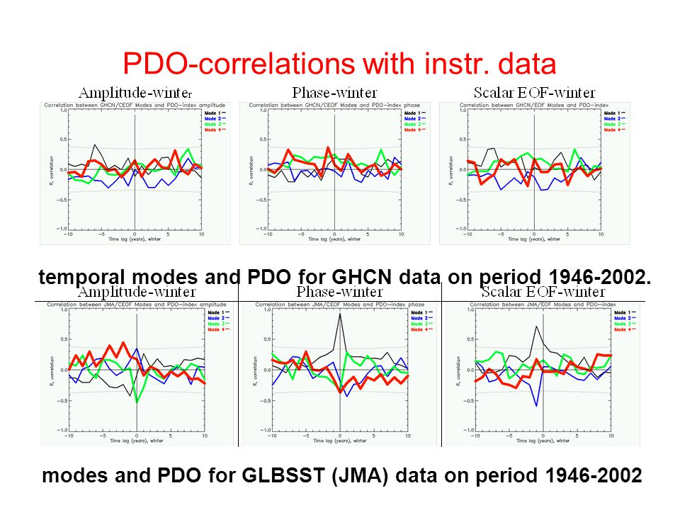 PDO-correlations with instr. data temporal modes and PDO for GHCN data on period 1946-2002.
