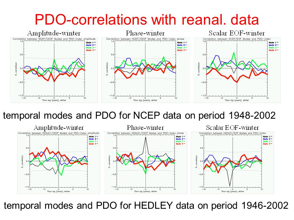 PDO-correlations with reanal.