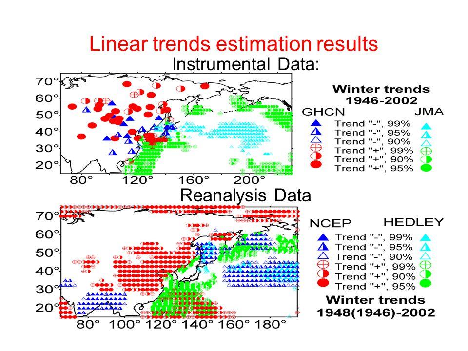 Linear trends estimation results Instrumental Data: Reanalysis Data