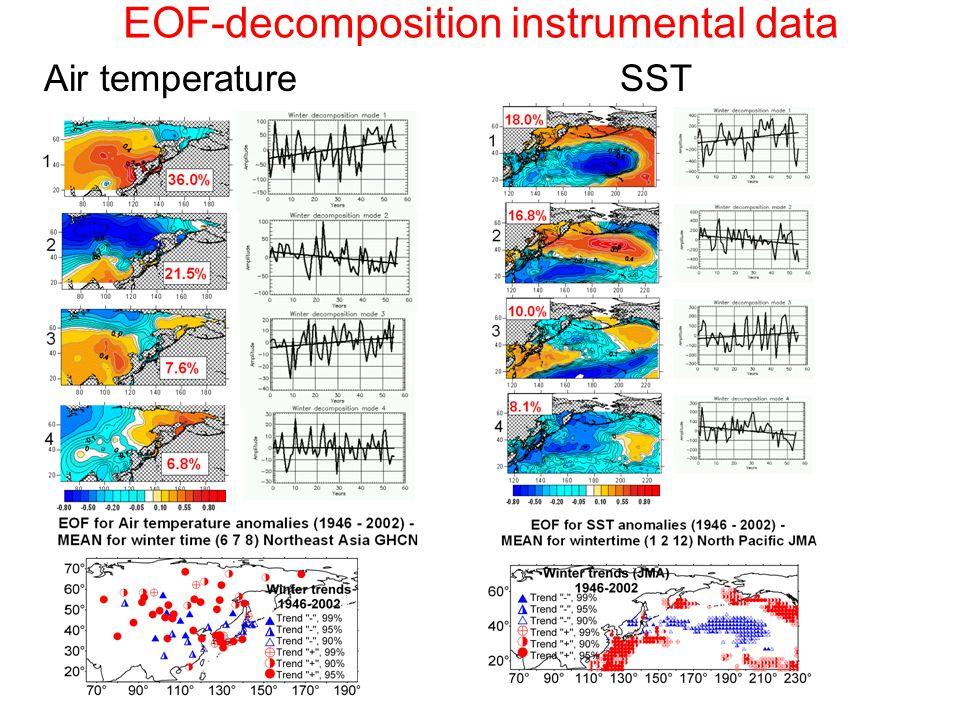 EOF-decomposition instrumental data Air temperatureSST