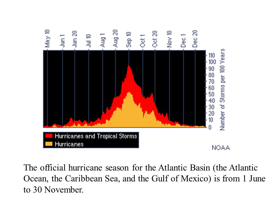 The official hurricane season for the Atlantic Basin (the Atlantic Ocean, the Caribbean Sea, and the Gulf of Mexico) is from 1 June to 30 November.