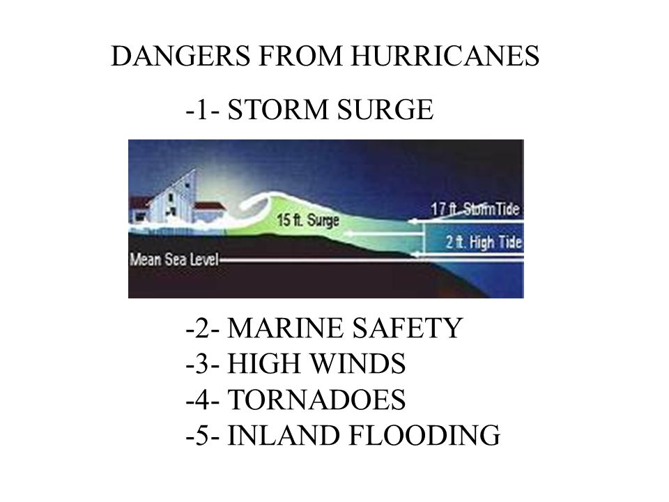 DANGERS FROM HURRICANES -1- STORM SURGE -2- MARINE SAFETY -3- HIGH WINDS -4- TORNADOES -5- INLAND FLOODING