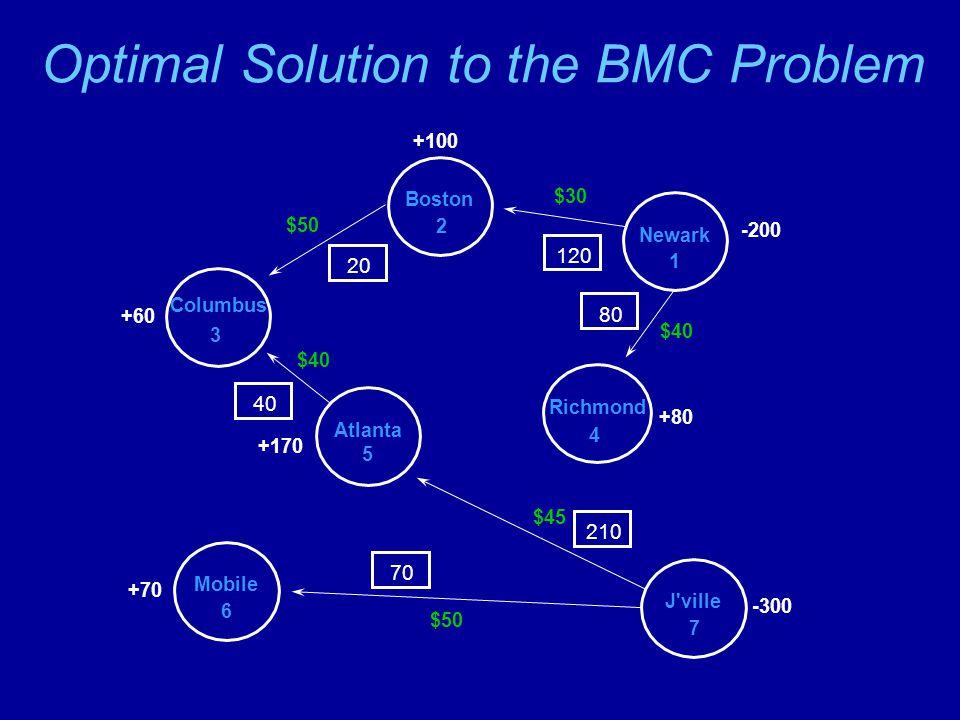 Optimal Solution to the BMC Problem Newark 1 Boston 2 Columbus 3 Atlanta 5 Richmond 4 J ville 7 Mobile 6 $30 $40 $50 $40 $50 $45 -200 -300 +80 +100 +60 +170 +70 120 80 20 40 70210