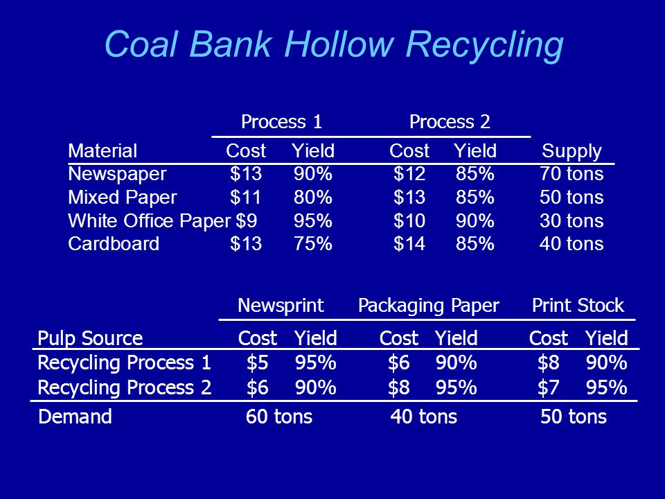 Coal Bank Hollow Recycling MaterialCost YieldCost YieldSupply Newspaper$1390%$1285%70 tons Mixed Paper$1180%$1385%50 tons White Office Paper$995%$1090%30 tons Cardboard$1375%$1485%40 tons Process 1Process 2 Pulp SourceCostYieldCostYieldCostYield Recycling Process 1$595%$690%$890% Recycling Process 2$690%$895%$795% Newsprint Packaging Paper Print Stock Demand60 tons40 tons50 tons