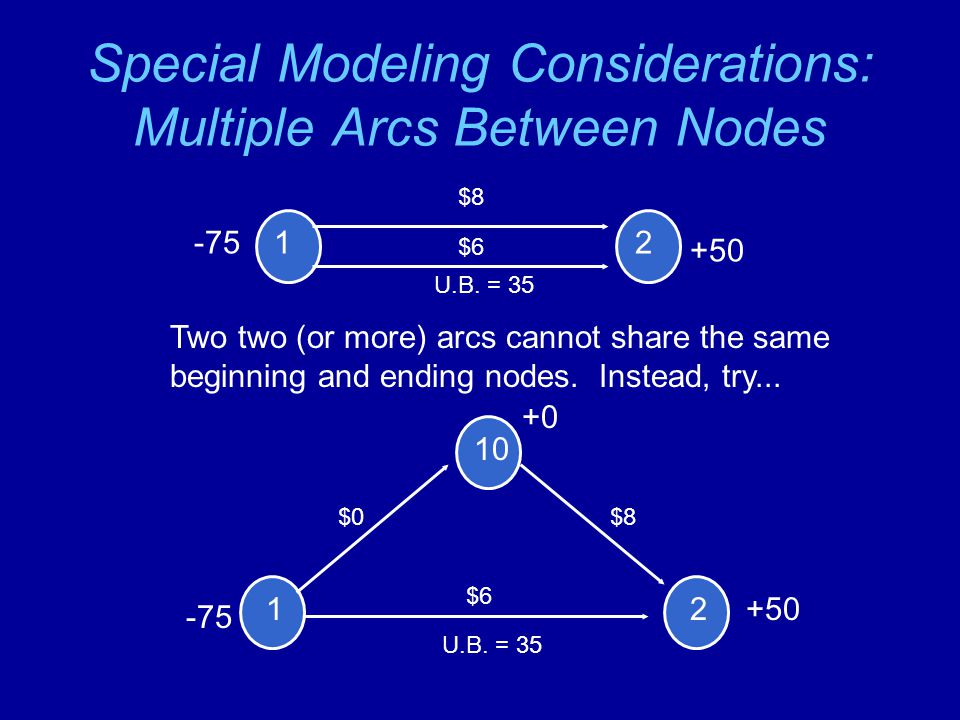 Special Modeling Considerations: Multiple Arcs Between Nodes 1 1 10 2 -75 +0 +50 -75 $8 $0 $6 2 +50 Two two (or more) arcs cannot share the same beginning and ending nodes.