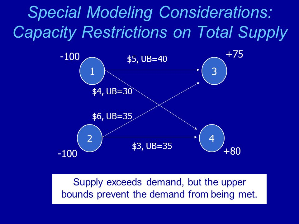Special Modeling Considerations: Capacity Restrictions on Total Supply 1 -100 2 3 +75 4 +80 $5, UB=40 $3, UB=35 $6, UB=35 $4, UB=30 Supply exceeds demand, but the upper bounds prevent the demand from being met.