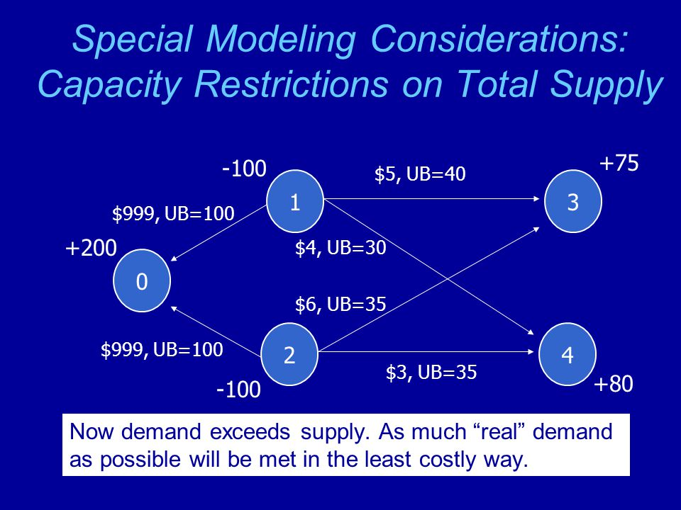 Special Modeling Considerations: Capacity Restrictions on Total Supply 1 -100 2 3 +75 4 +80 $5, UB=40 $3, UB=35 $6, UB=35 $4, UB=30 0 +200 $999, UB=100 Now demand exceeds supply.