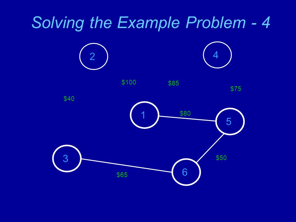 Solving the Example Problem - 4 2 3 1 4 5 6 $100 $80 $85 $75 $50 $65 $40