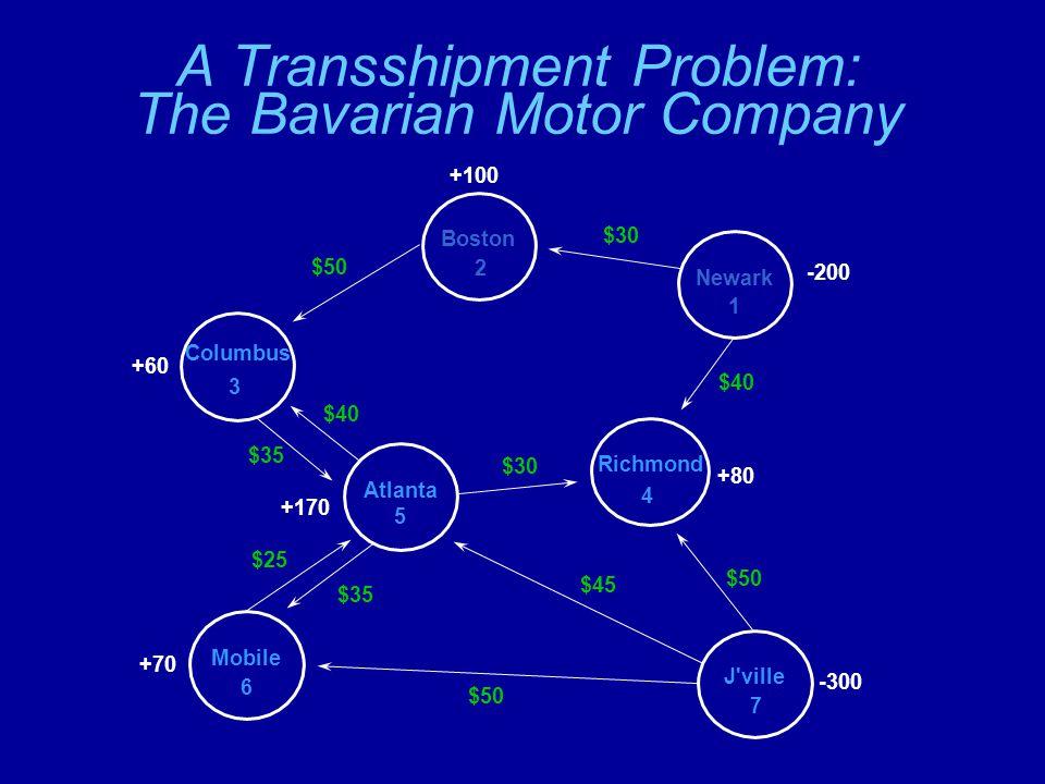 A Transshipment Problem: The Bavarian Motor Company Newark 1 Boston 2 Columbus 3 Atlanta 5 Richmond 4 J ville 7 Mobile 6 $30 $40 $50 $35 $40 $30 $35 $25 $50 $45 $50 -200 -300 +80 +100 +60 +170 +70