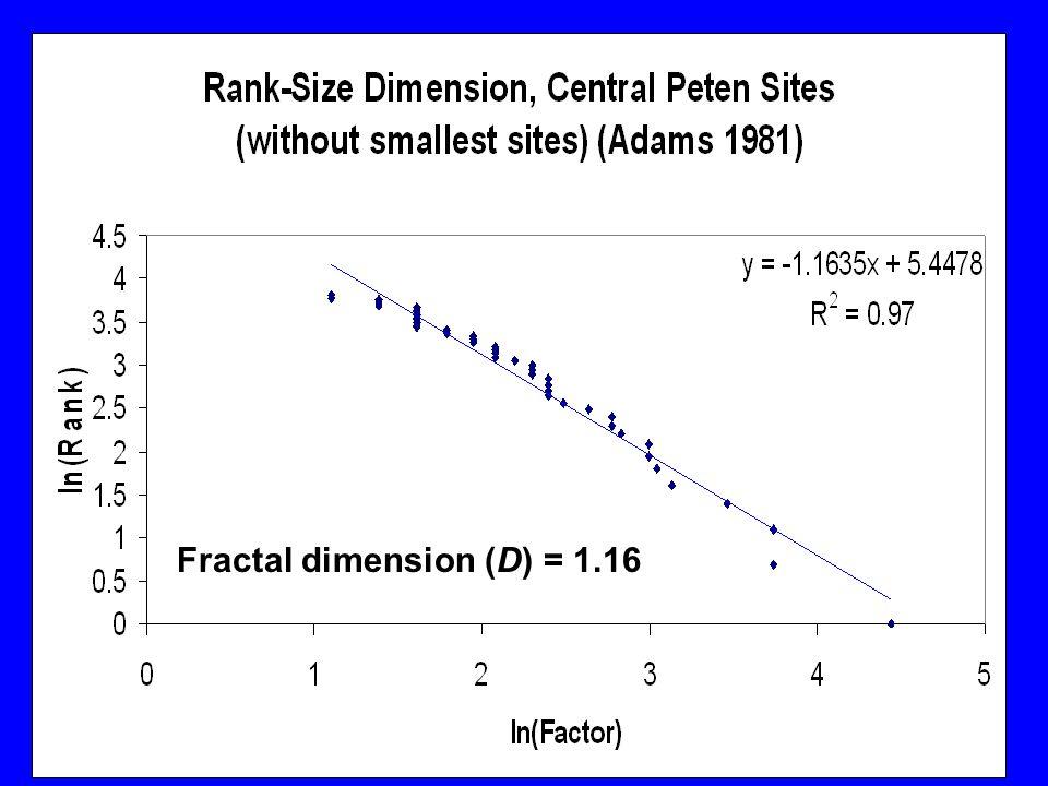Fractal dimension (D) = 1.16