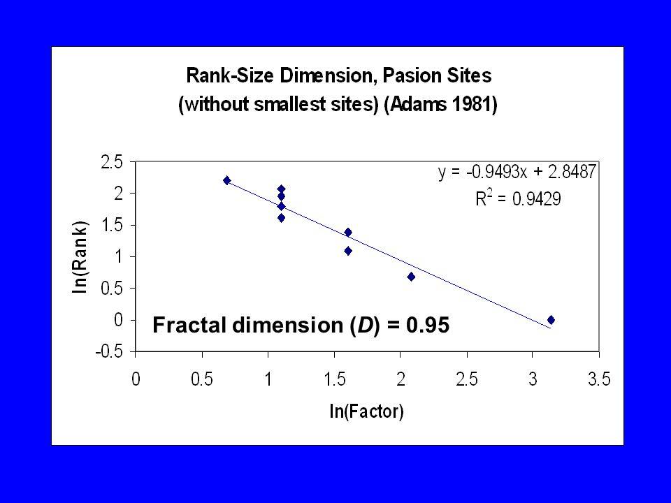 Fractal dimension (D) = 0.95