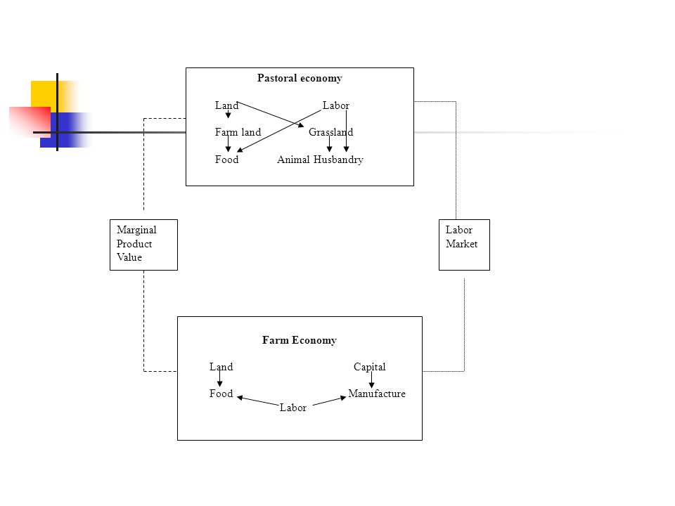 A Theoretical Model to Study Comparative Advantage According to Bruno (1967), Chenery (1972) and Pearson (1974), under free trade the input demand of domestic resource cost (DRC) for j production to earn one unit of foreign currency is: DRCj = domestic resource costs input for j production / net foreign currency earning