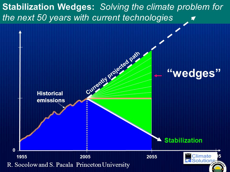 Stabilization Wedges: Solving the climate problem for the next 50 years with current technologies 20552005 1955 0 Currently projected path Flat path H