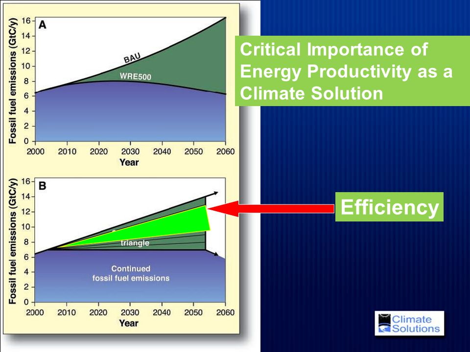 Critical Importance of Energy Productivity as a Climate Solution Efficiency