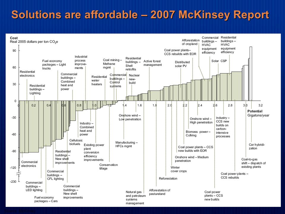 Solutions are affordable – 2007 McKinsey Report Source: McKinsey