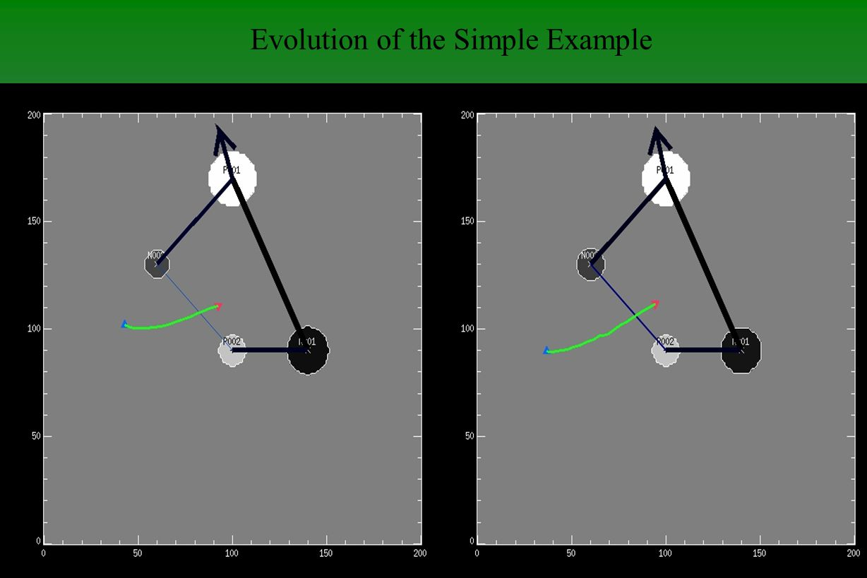 Colorado Research Associates Division, NorthWest Research Associates Evolution of the Simple Example