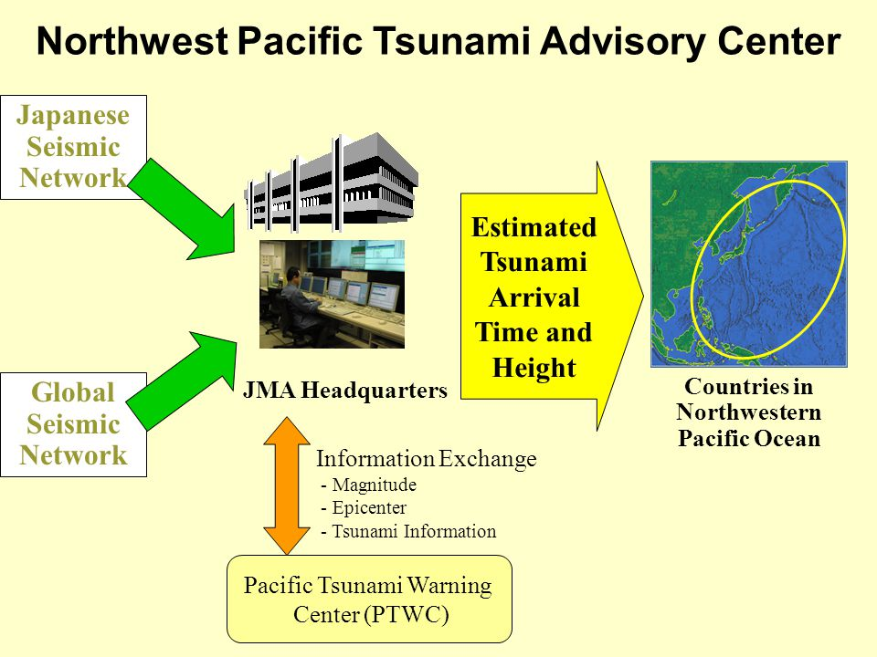 Global Seismic Network Northwest Pacific Tsunami Advisory Center Estimated Tsunami Arrival Time and Height Countries in Northwestern Pacific Ocean JMA Headquarters Japanese Seismic Network Pacific Tsunami Warning Center (PTWC) Information Exchange - Magnitude - Epicenter - Tsunami Information