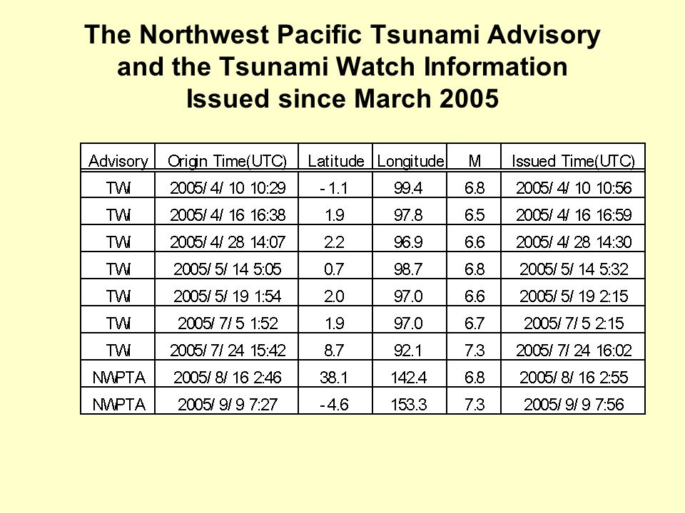 The Northwest Pacific Tsunami Advisory and the Tsunami Watch Information Issued since March 2005
