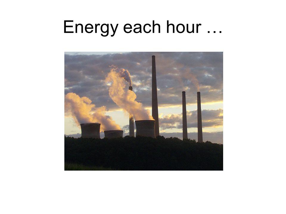 Energy each hour …