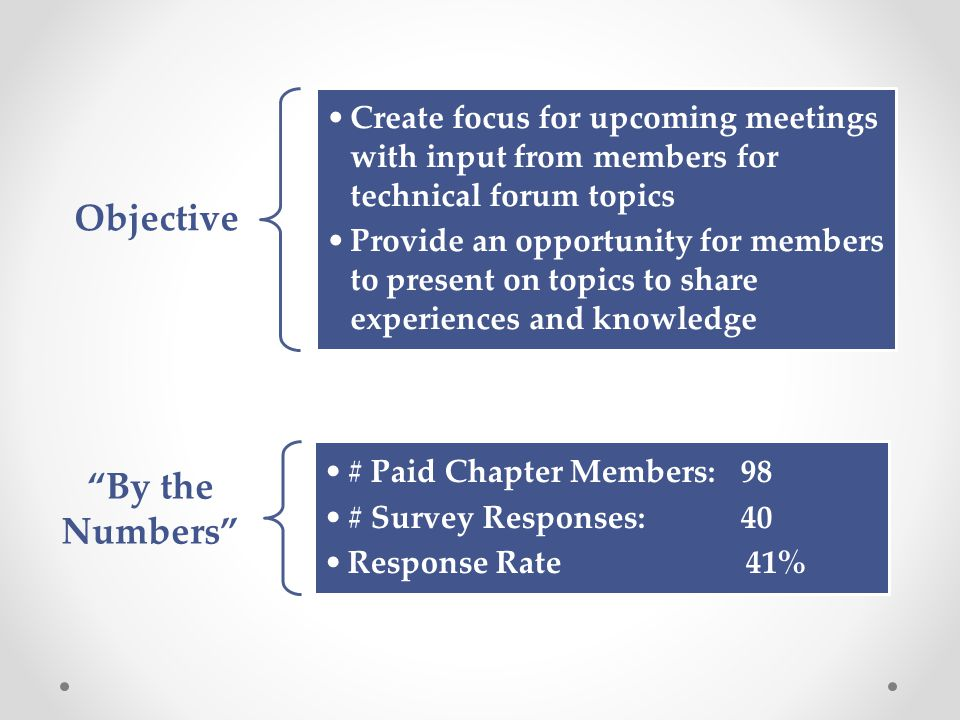"""""""By the Numbers"""" # Paid Chapter Members: 98 # Survey Responses: 40 Response Rate 41% Objective Create focus for upcoming meetings with input from memb"""