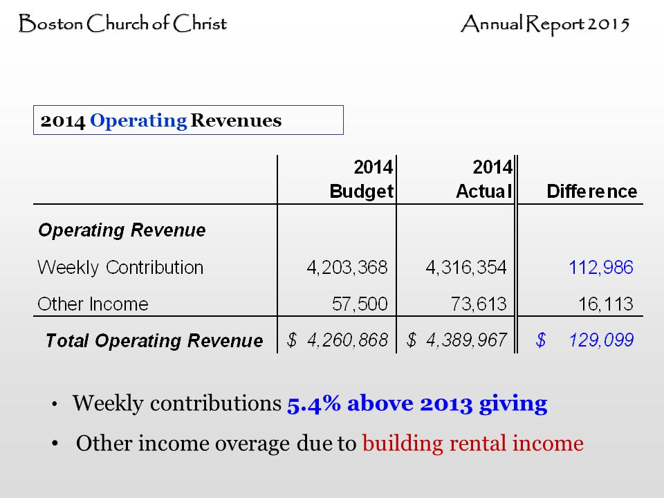 Boston Church of Christ Annual Report 2015 2014 Operating Revenues Weekly contributions 5.4% above 2013 giving Other income overage due to building rental income
